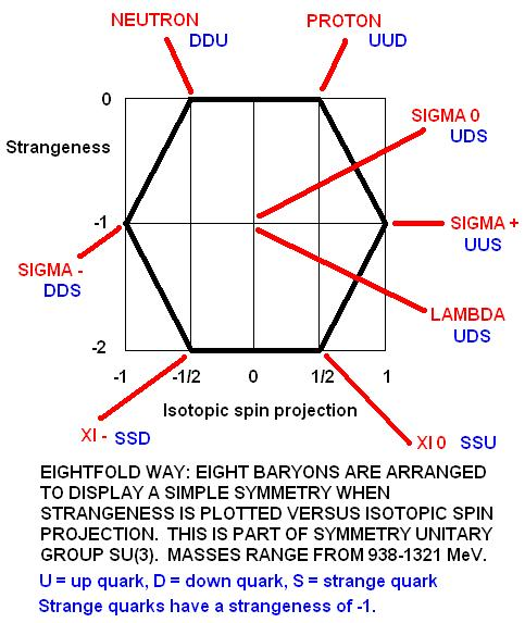 The SU(3) symmetry unitary group produces the eightfold way of particle physics, building up octets of baryons from quarks correctly