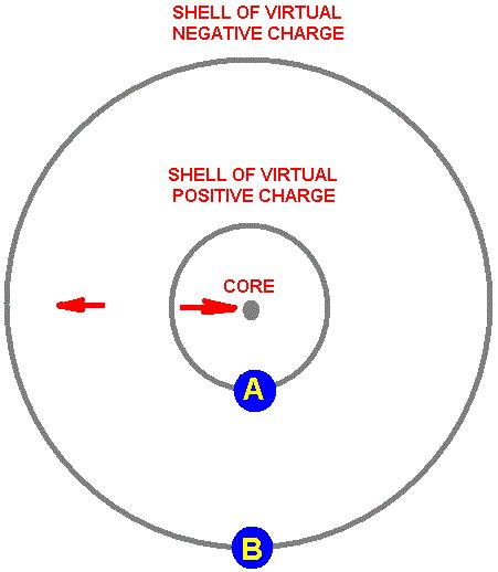 Highly simplified model of polarization of vacuum charge as forming simple shells of opposite charges from pair production, which cause a radial electric field that opposes the core charge of a particle, cancelling part of it, and reducing the observed charge at large distances (hence the renormalization of electric charge in quantum field theory)