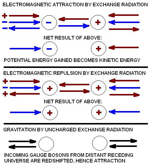 the two massless charged gauge bosons produce the mechanism of electromagnetism, while the massless uncharged gauge boson produces gravitation.