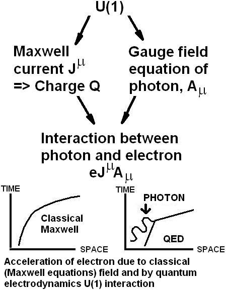 Fig. 1 - The imaginary U(1) interaction of a photon with an electron, which is fine for photons interacting with electrons, but doesn't adequately describe the mechanism by which electromagnetic gauge bosons produce electromagnetic forces!