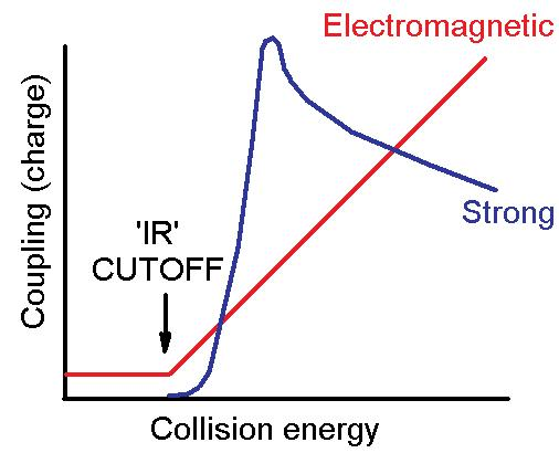 Fig. 1 - How the renormalization group running couplings for the strong and electromagnetic forces are related.  The weak force is not shown; it is similar to the electromagnetic forces except that it is mediated by massive gauge bosons which give it a short range and a weak strength.