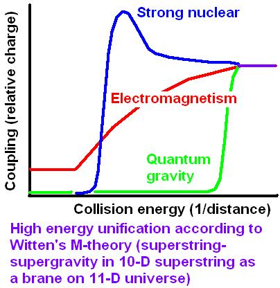 Energy conservation in the Standard Model and Unification ...