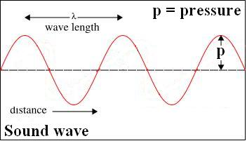 longitudinal wave, not transverse wave