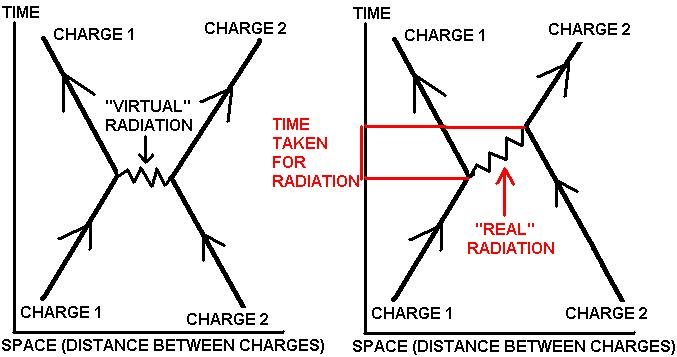 Fig. A. The difference between a Feynman diagram for virtual radiation exchange and a Feynman diagram for real radiation transfer in spacetime.