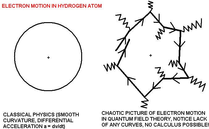Fig. B. - Electron orbits in a real atom due to chaotic interactions, not smooth curvature.