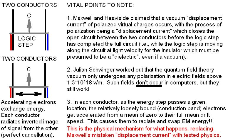 Maxwell's error in electromagnetic theory and how it physically maps classical electromagnetism on to quantum field theory