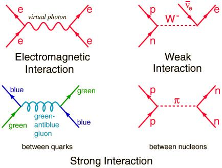 Gauge theories in which fundamental interactions occur due to the exchange of radiation, i.e. field quanta.