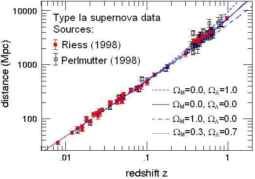 Supernowe są traktowane jako świece standardowe