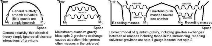 Feynman diagrams for gravity