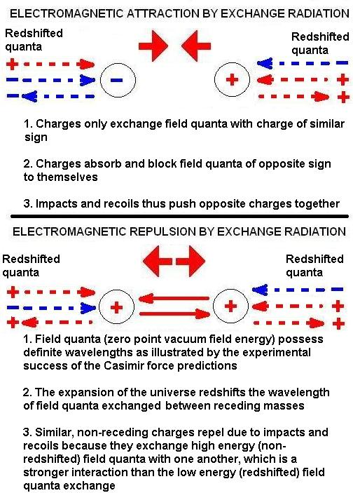 electromagnetism and gravity are alike because