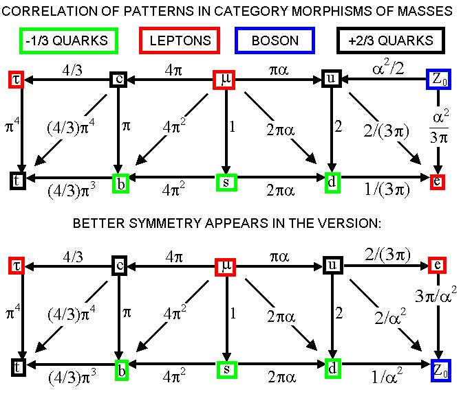 Category morphisms for quantum gravity masses, and draft ...