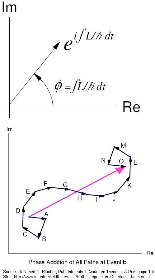 A New Look At The Path Integral Of Quantum Mechanics