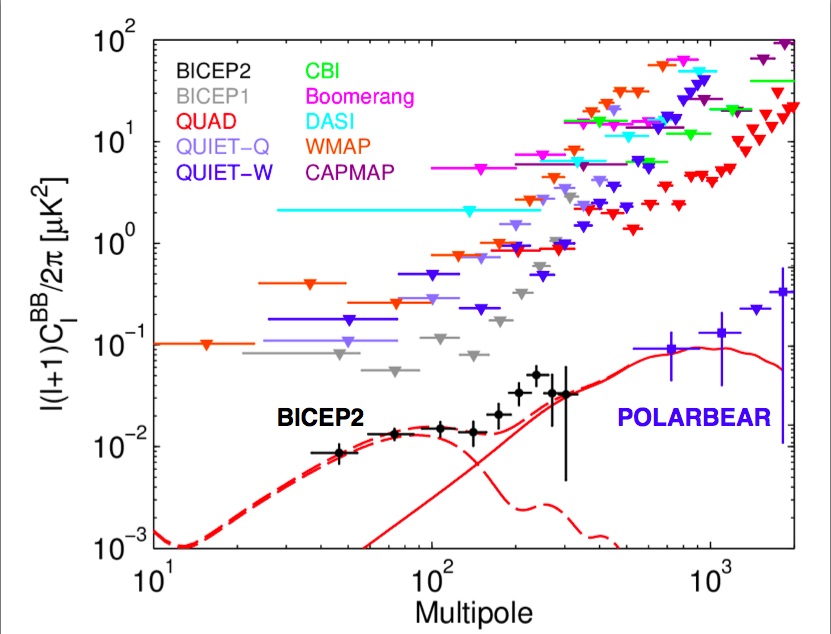 cosmological background radiation polarization