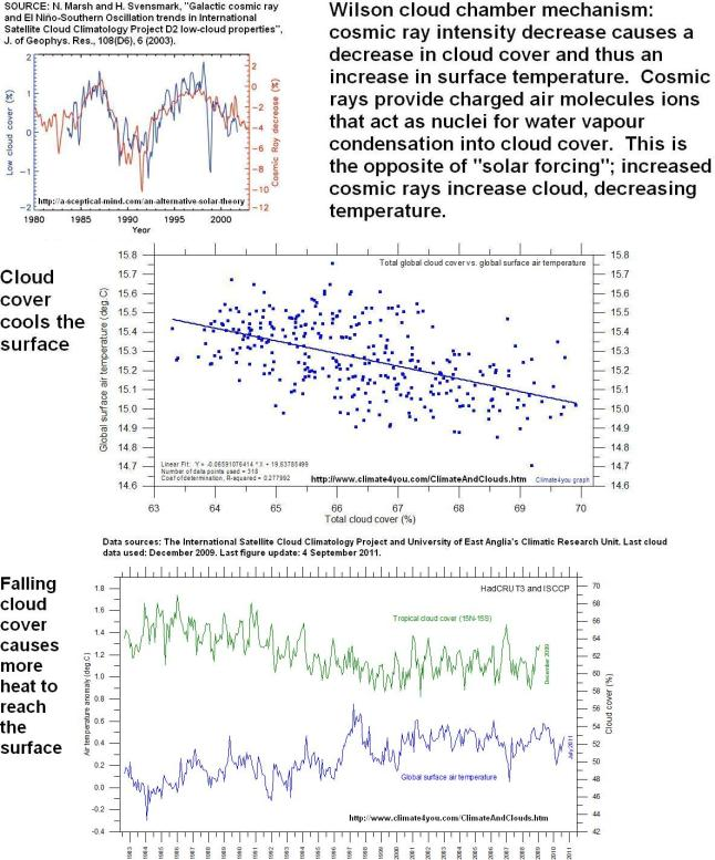 cosmic rays vs cloud cover
