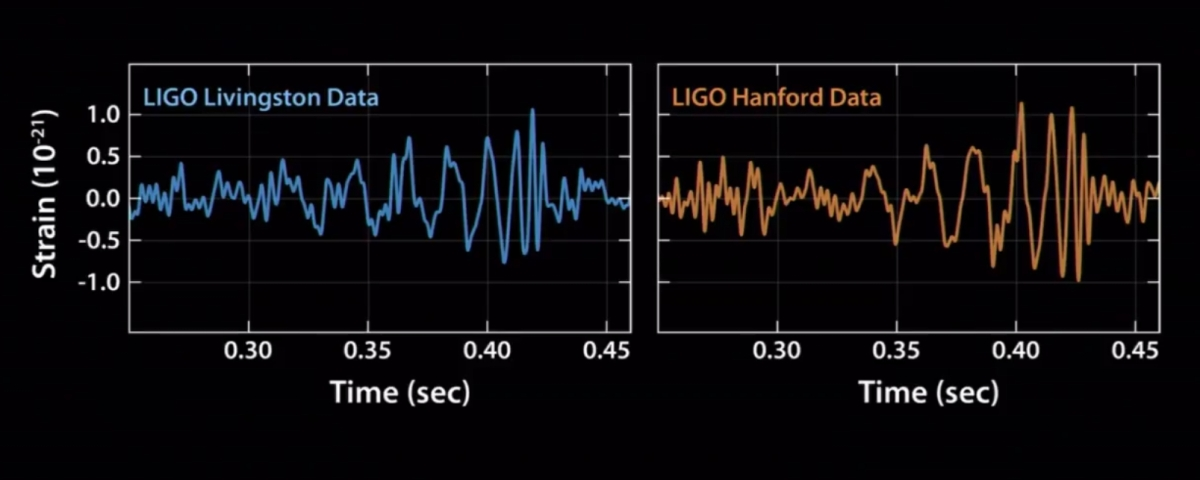 11 Feb 2016 LIGO gravitational wave data