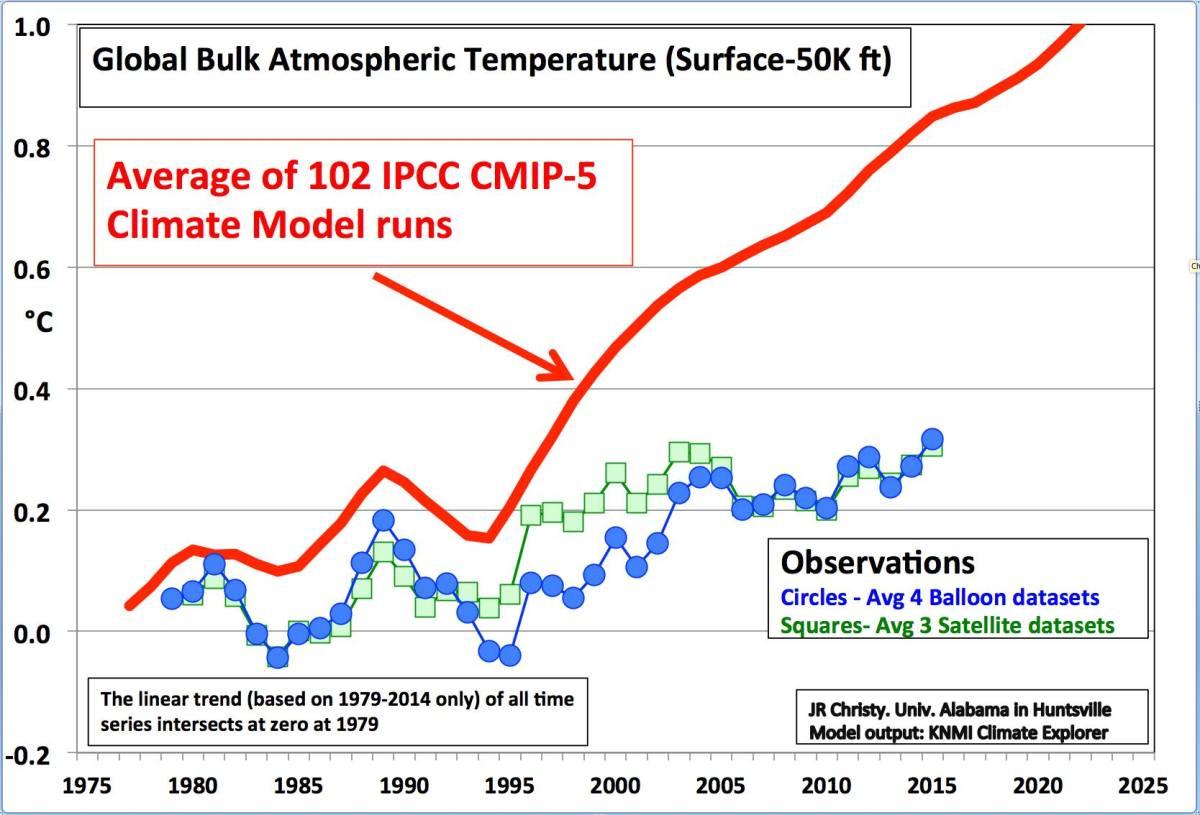 climate change scaremongering scandal