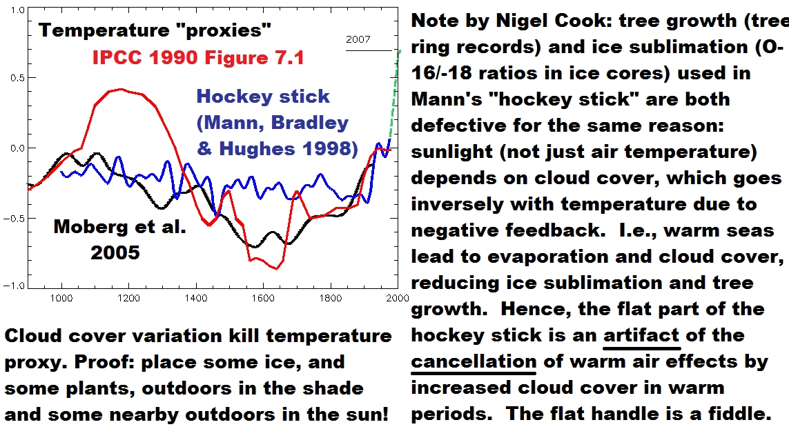 debunked hockey stick